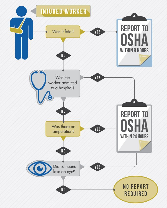 OSHA Injury Recording Flowchart